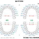image 150x150 - 虫歯予防の日【ホワイトニングなら初台・代々木の歯医者 岡歯科医院】